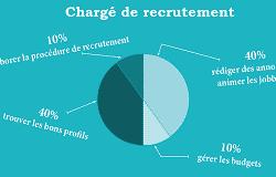 5 métiers des ressources humaines transformés en infographies